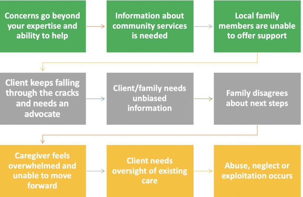 Elder Care Chart